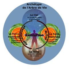 Archétype de l'arbre de vie